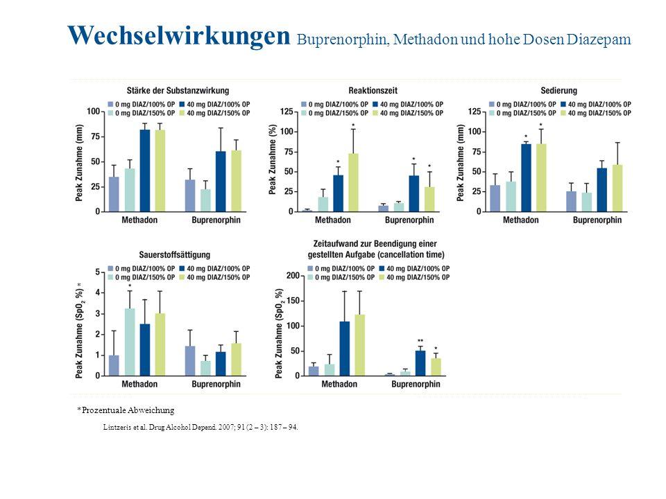 Lintzeris et al. Drug Alcohol Depend. 2007; 91 (2 – 3): 187 – 94. Wechselwirkungen Buprenorphin, Methadon und hohe Dosen Diazepam *Prozentuale Abweich