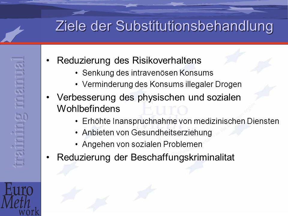Ziele der Substitutionsbehandlung Reduzierung des Risikoverhaltens Senkung des intravenösen Konsums Verminderung des Konsums illegaler Drogen Verbesse