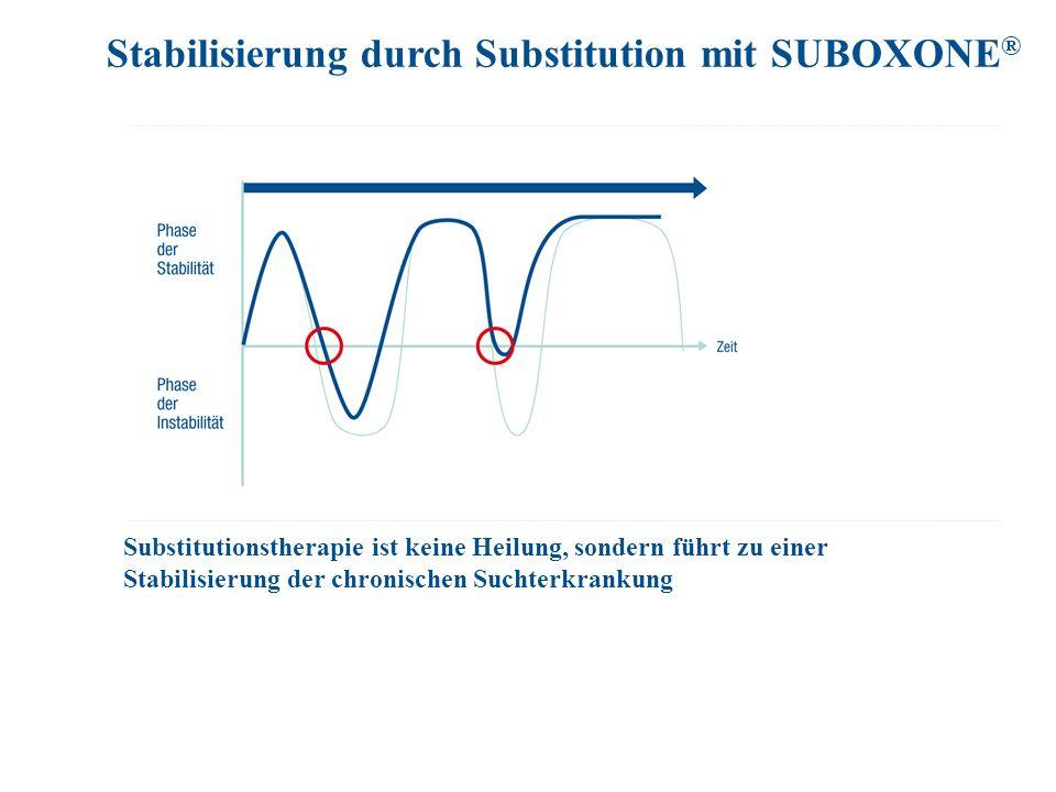 Substitutionstherapie ist keine Heilung, sondern führt zu einer Stabilisierung der chronischen Suchterkrankung Stabilisierung durch Substitution mit SUBOXONE ®