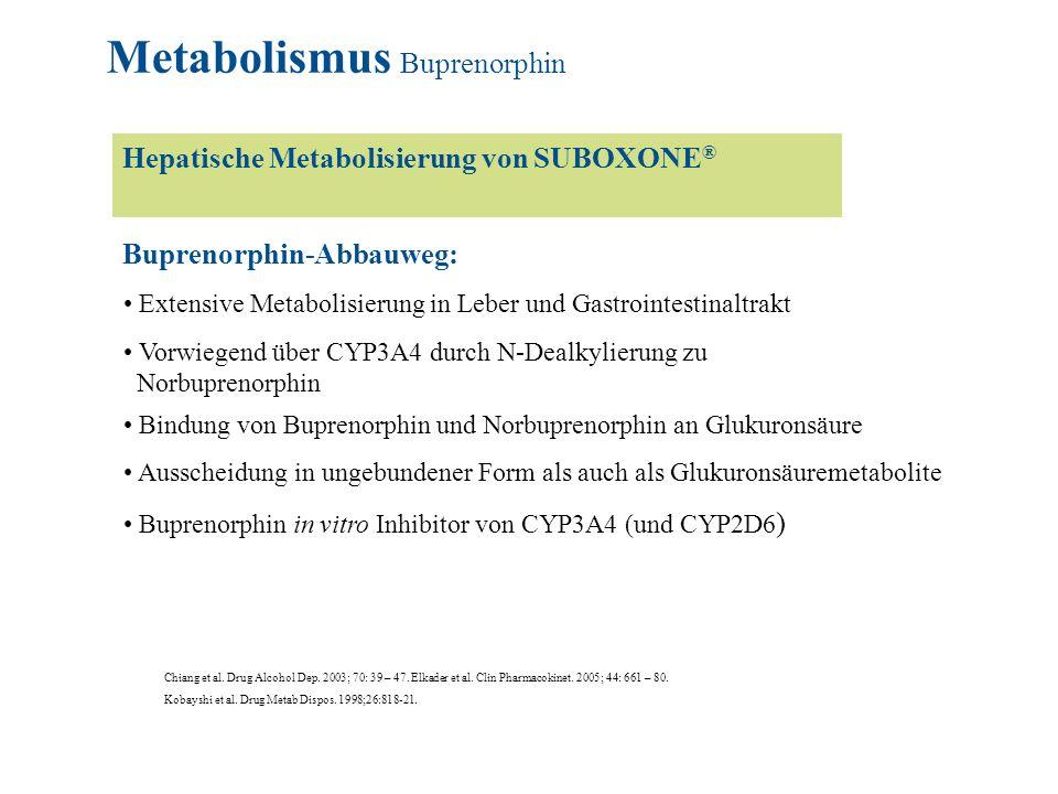 Extensive Metabolisierung in Leber und Gastrointestinaltrakt Vorwiegend über CYP3A4 durch N-Dealkylierung zu Norbuprenorphin Bindung von Buprenorphin und Norbuprenorphin an Glukuronsäure Ausscheidung in ungebundener Form als auch als Glukuronsäuremetabolite Buprenorphin in vitro Inhibitor von CYP3A4 (und CYP2D6 ) Chiang et al.