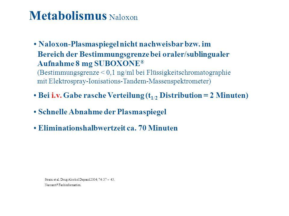 Naloxon-Plasmaspiegel nicht nachweisbar bzw. im Bereich der Bestimmungsgrenze bei oraler/sublingualer Aufnahme 8 mg SUBOXONE ® (Bestimmungsgrenze < 0,