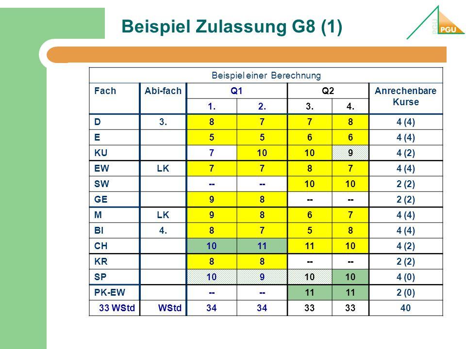 Beispiel Zulassung G8 (2) KursartAnzahl Kurse PunkteAnzahl (Faktor) Punkte (Faktor) LK85916118 GK2722927229 Summe3543347 Mittlerer Punktwert: 347 / 43 = 8,06 Punkte im Block 1: 8,06 * 40 = 323 (322,8) 1.