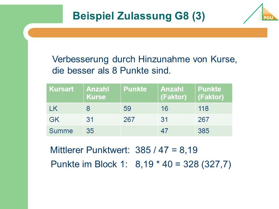 Beispiel Zulassung G8 (3) KursartAnzahl Kurse PunkteAnzahl (Faktor) Punkte (Faktor) LK85916118 GK3126731267 Summe3547385 Mittlerer Punktwert: 385 / 47 = 8,19 Punkte im Block 1: 8,19 * 40 = 328 (327,7) Verbesserung durch Hinzunahme von Kurse, die besser als 8 Punkte sind.