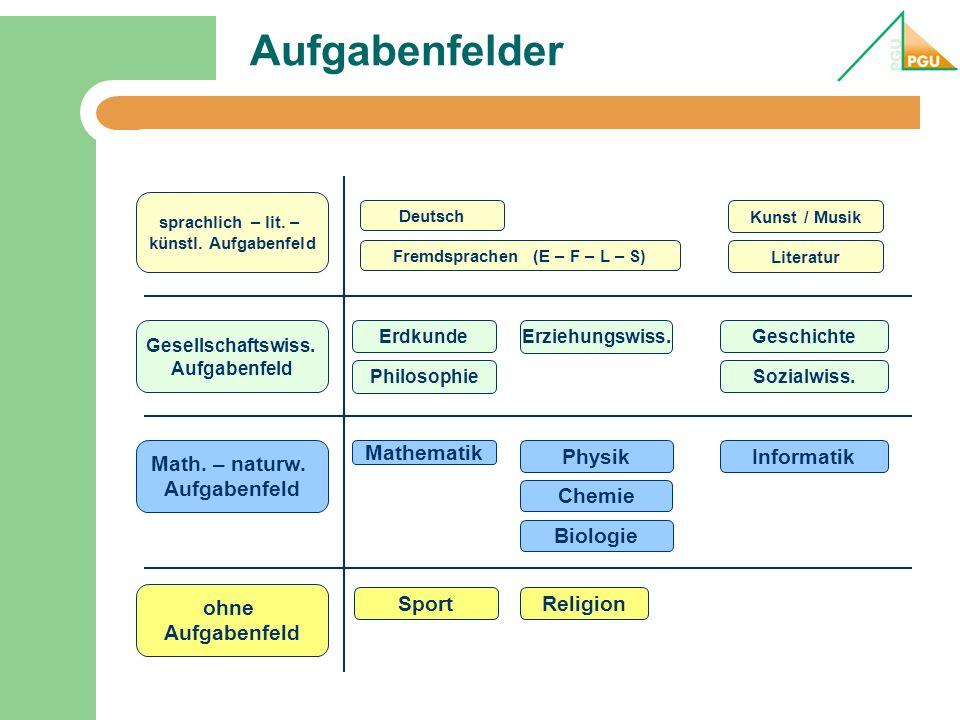 Aufgabenfelder sprachlich – lit. – künstl. Aufgabenfeld Deutsch Fremdsprachen (E – F – L – S) Kunst / Musik Literatur Gesellschaftswiss. Aufgabenfeld