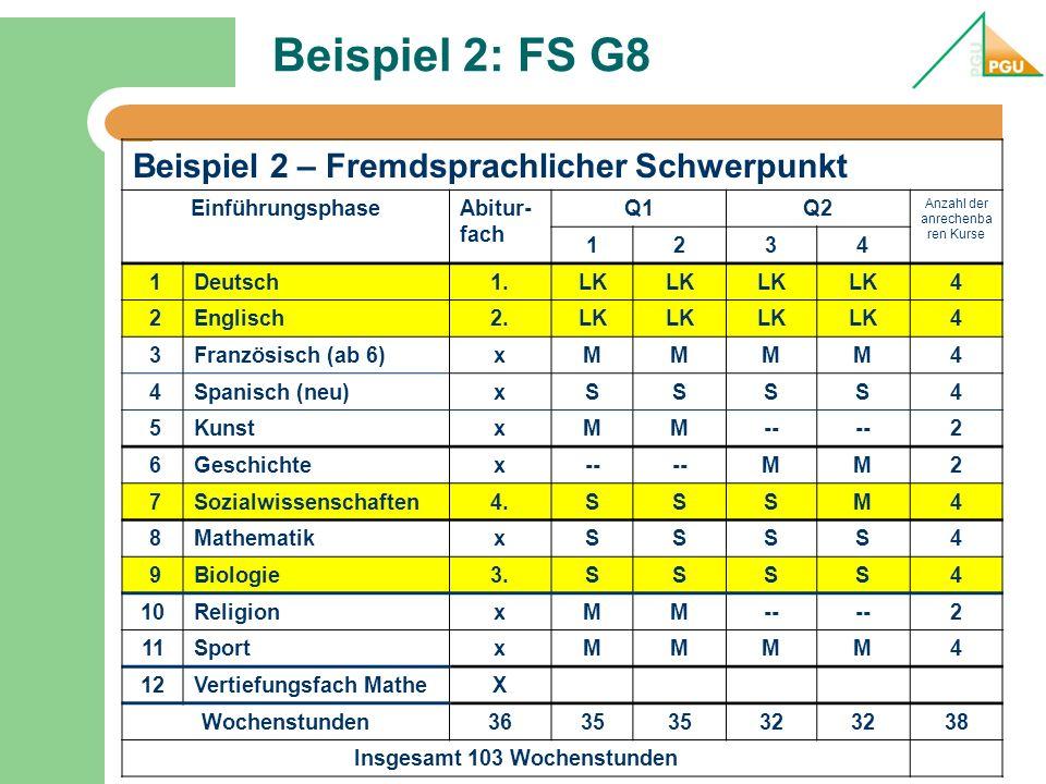 Beispiel 2: FS G8 Beispiel 2 – Fremdsprachlicher Schwerpunkt EinführungsphaseAbitur- fach Q1Q2 Anzahl der anrechenba ren Kurse 1234 1Deutsch1.LK 4 2En