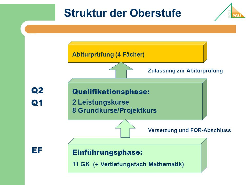 Struktur der Oberstufe Abiturprüfung (4 Fächer) Q1 Q2 Qualifikationsphase: 2 Leistungskurse 8 Grundkurse/Projektkurs Zulassung zur Abiturprüfung EF Einführungsphase: 11 GK (+ Vertiefungsfach Mathematik) Versetzung und FOR-Abschluss