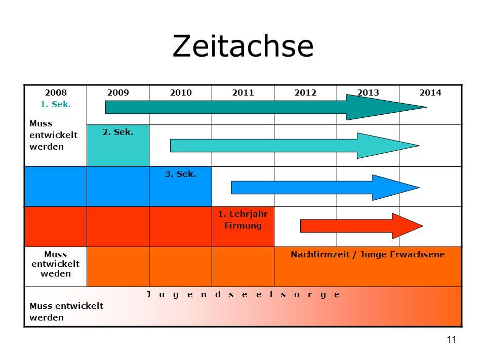 11 Zeitachse 2008 1. Sek. Muss entwickelt werden 200920102011201220132014 2.