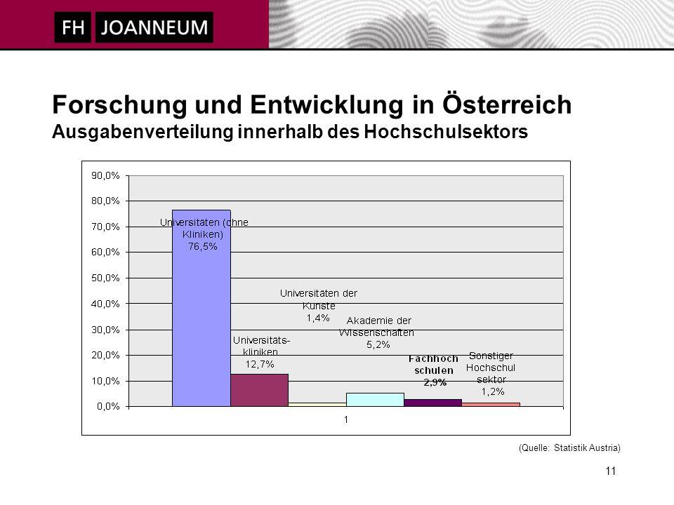 11 Forschung und Entwicklung in Österreich Ausgabenverteilung innerhalb des Hochschulsektors (Quelle: Statistik Austria)