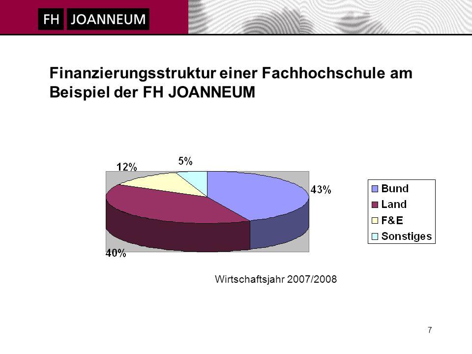 8 Staatliche Bildungsausgaben für Fachhochschulen (in Mio.