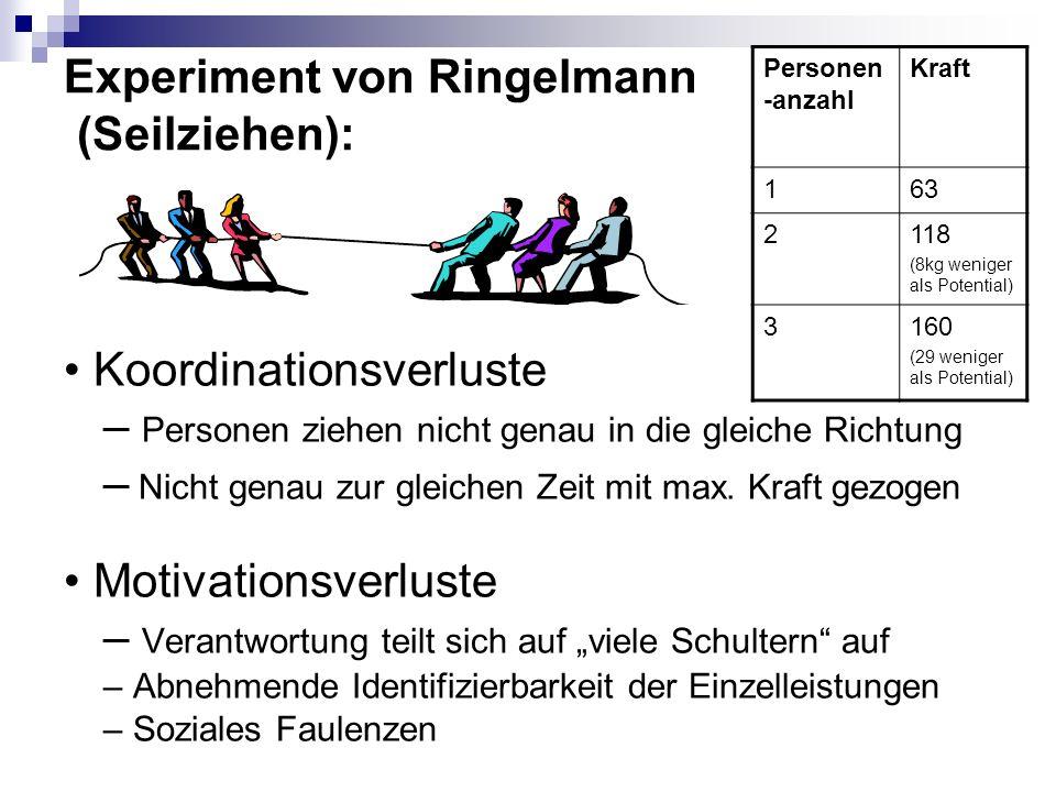 Experiment von Ringelmann (Seilziehen): Koordinationsverluste – Personen ziehen nicht genau in die gleiche Richtung – Nicht genau zur gleichen Zeit mi