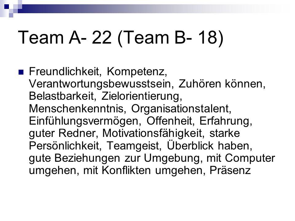 Team A- 22 (Team B- 18) Freundlichkeit, Kompetenz, Verantwortungsbewusstsein, Zuhören können, Belastbarkeit, Zielorientierung, Menschenkenntnis, Organ
