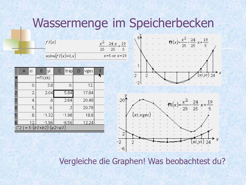 Wassermenge im Speicherbecken Vergleiche die Graphen! Was beobachtest du?