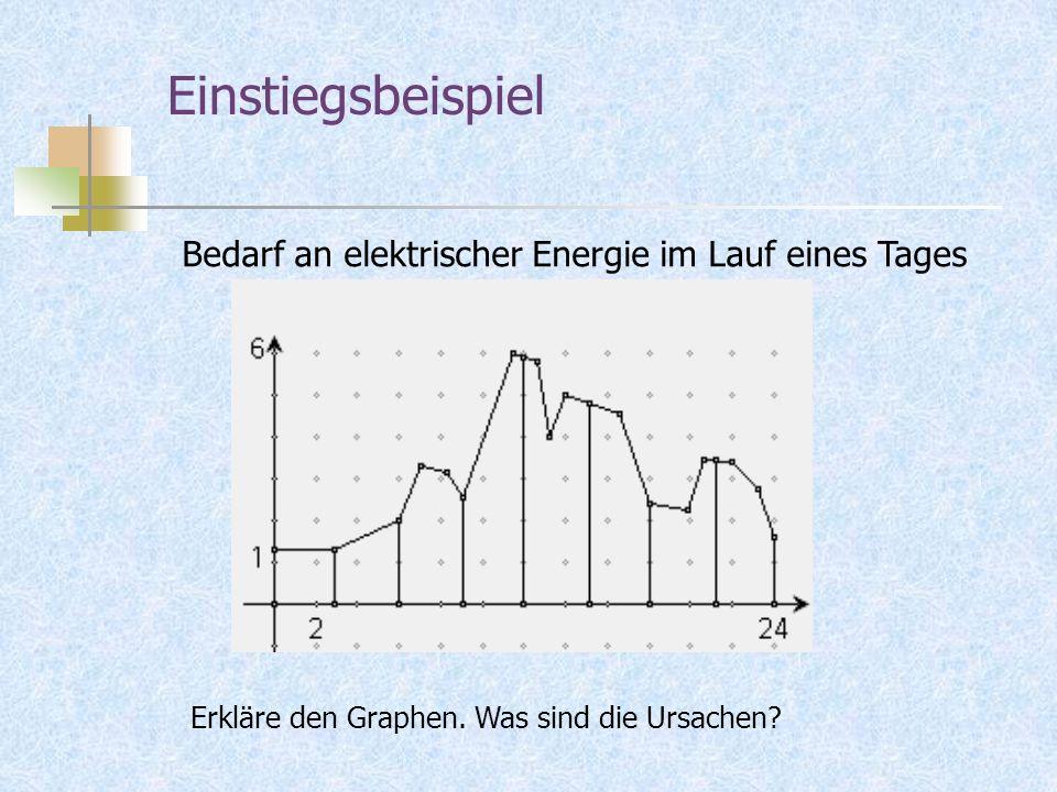 Einstiegsbeispiel Bedarf an elektrischer Energie im Lauf eines Tages Erkläre den Graphen.