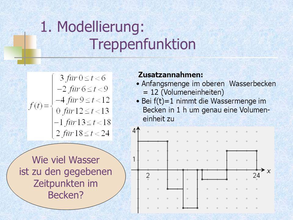 1. Modellierung: Treppenfunktion Zusatzannahmen: Anfangsmenge im oberen Wasserbecken = 12 (Volumeneinheiten) Bei f(t)=1 nimmt die Wassermenge im Becke