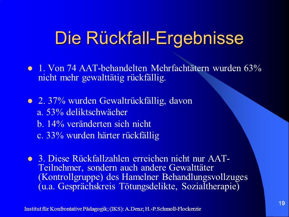 Institut für Konfrontative Pädagogik; (IKS): A.Denz; H.-P.Schmoll-Flockerzie 18 Auswahlverfahren und Evaluation Eignungsgespräch (Delikte, Intelligenz