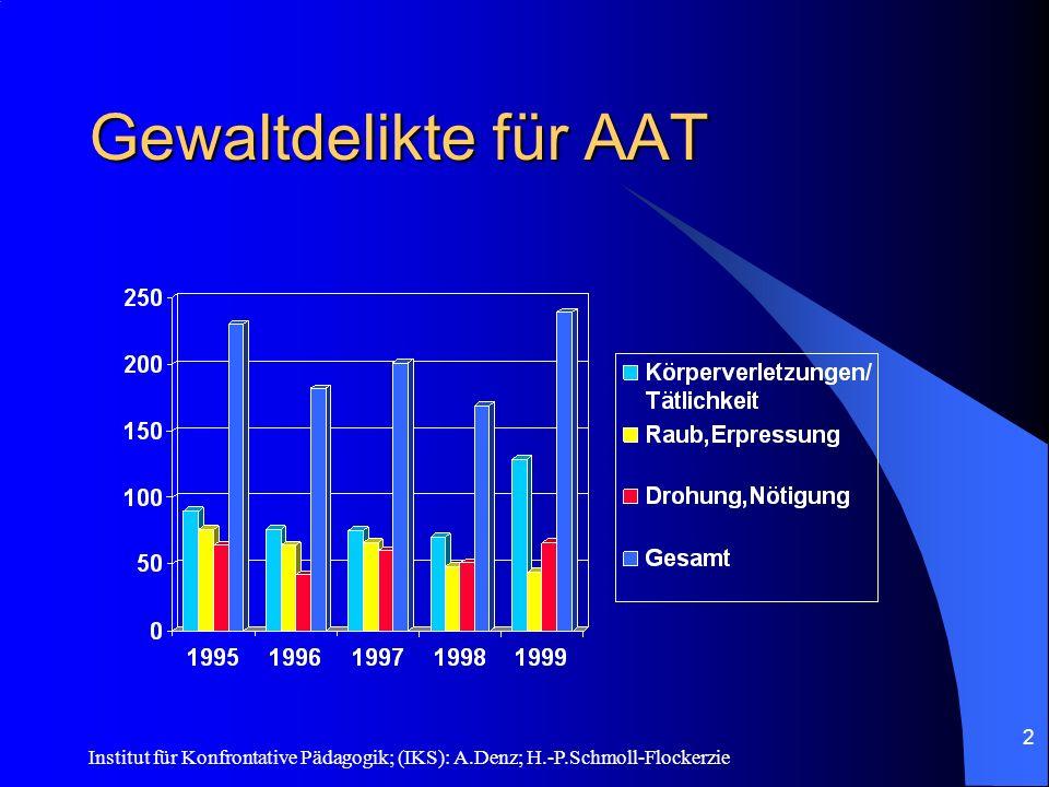 Institut für Konfrontative Pädagogik; (IKS): A.Denz; H.-P.Schmoll-Flockerzie 1 Anti-Aggressivitäts- und Coolness-Training® Ein Training zur Reduktion