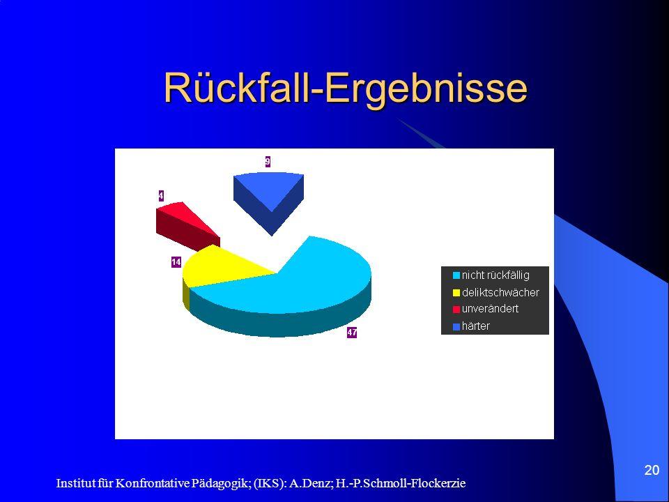 Institut für Konfrontative Pädagogik; (IKS): A.Denz; H.-P.Schmoll-Flockerzie 19 Die Rückfall-Ergebnisse 1. Von 74 AAT-behandelten Mehrfachtätern wurde