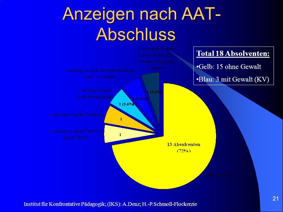 Institut für Konfrontative Pädagogik; (IKS): A.Denz; H.-P.Schmoll-Flockerzie 20 Rückfall-Ergebnisse