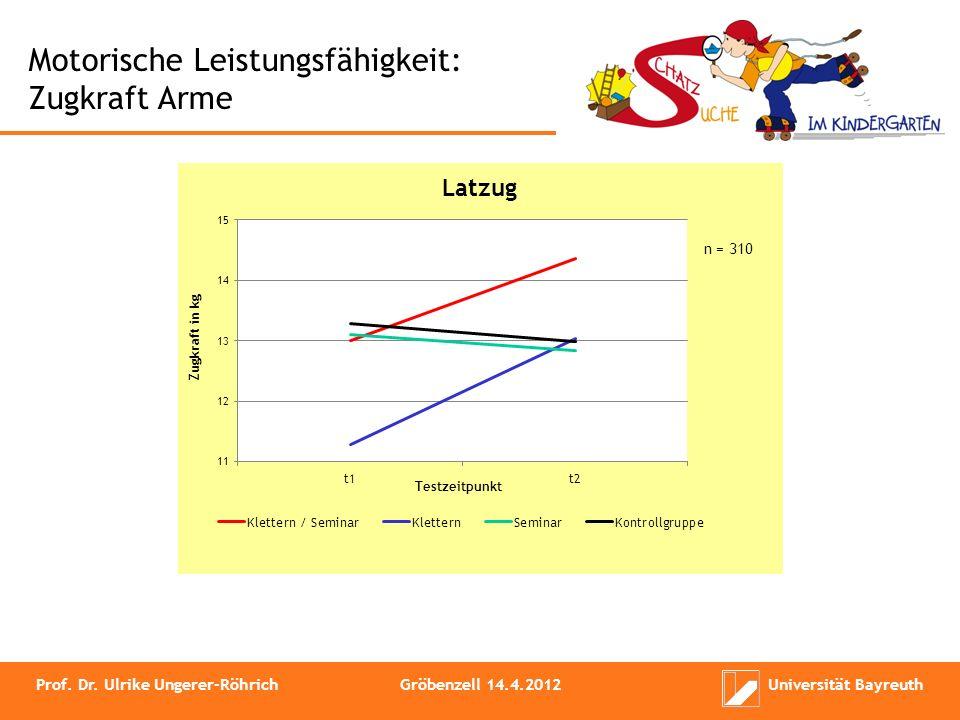 Motorische Leistungsfähigkeit: Zugkraft Arme Prof. Dr. Ulrike Ungerer-RöhrichGröbenzell 14.4.2012Universität Bayreuth
