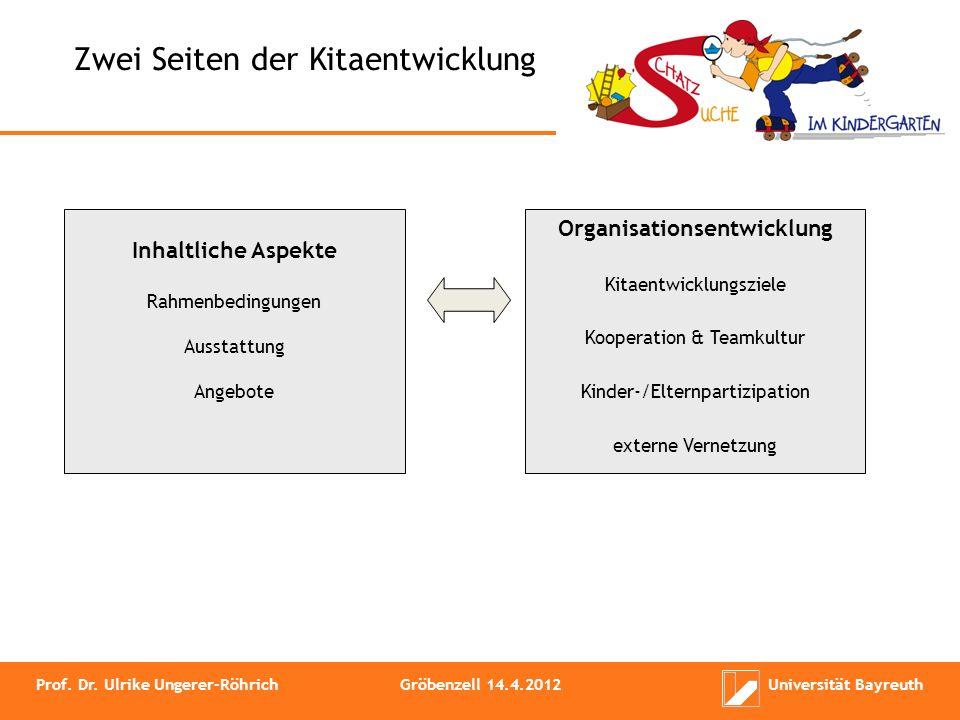 Zwei Seiten der Kitaentwicklung Inhaltliche Aspekte Rahmenbedingungen Ausstattung Angebote Organisationsentwicklung Kitaentwicklungsziele Kooperation