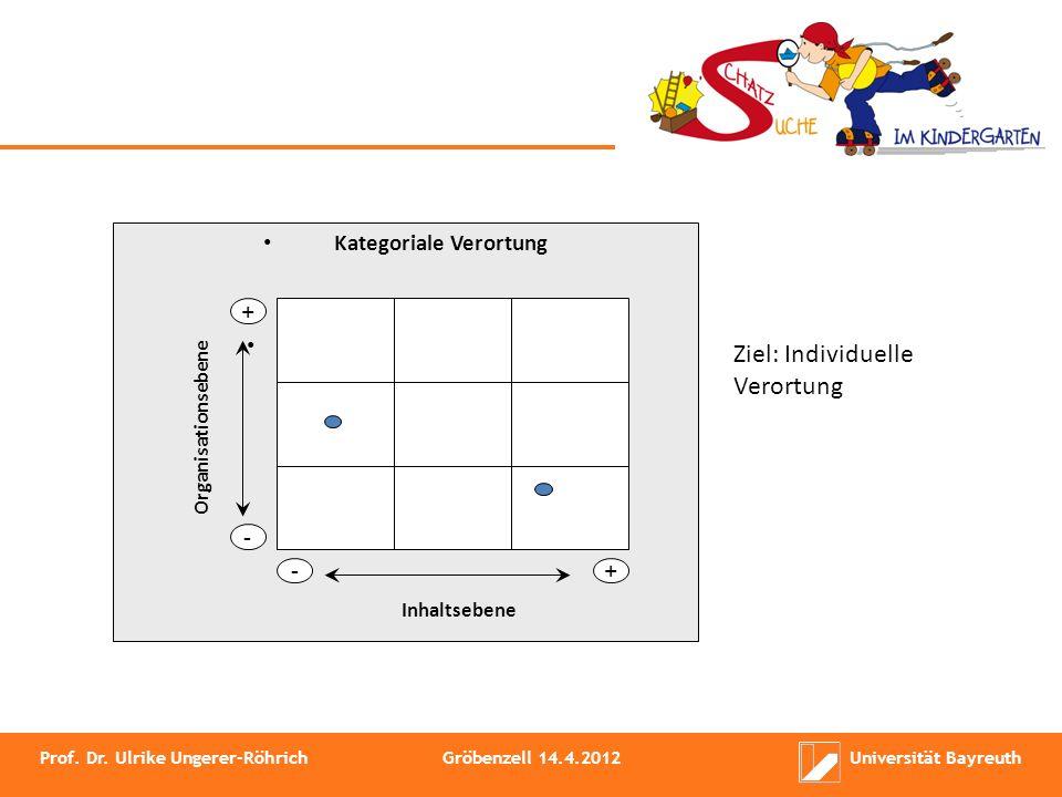 Ziel: Individuelle Verortung Kategoriale Verortung + - -+ Organisationsebene Inhaltsebene Prof. Dr. Ulrike Ungerer-RöhrichGröbenzell 14.4.2012Universi