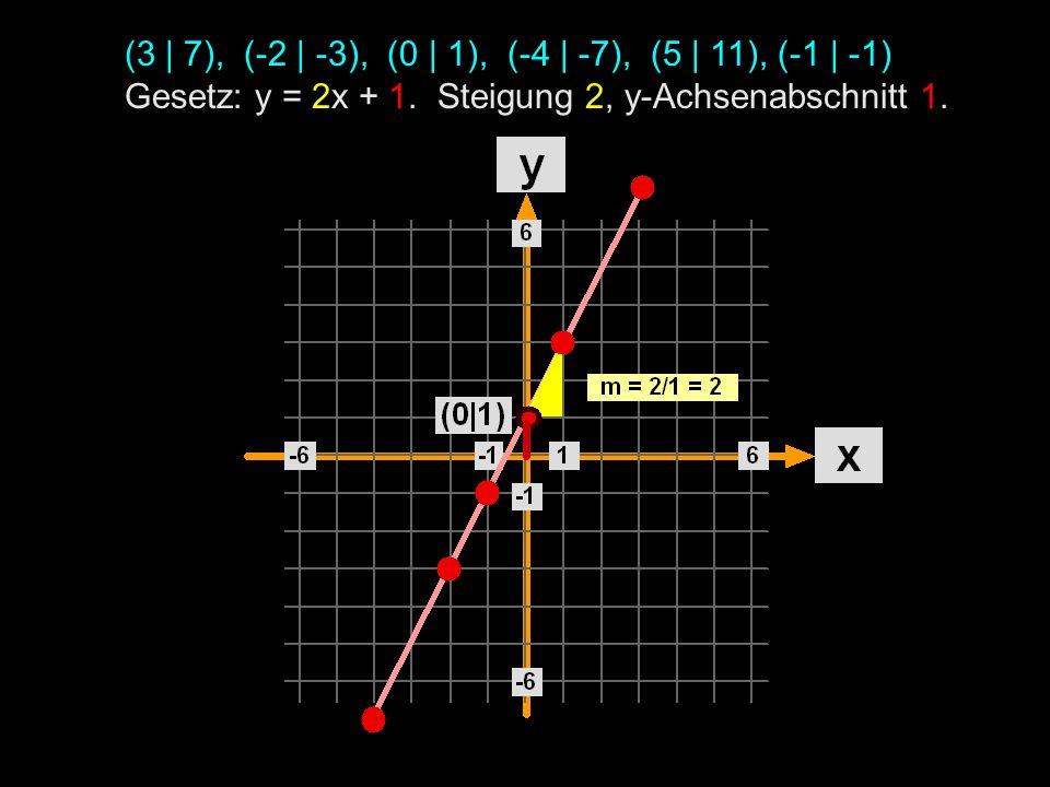 (3 | 7), (-2 | -3), (0 | 1), (-4 | -7), (5 | 11), (-1 | -1) Gesetz: y = 2x + 1.