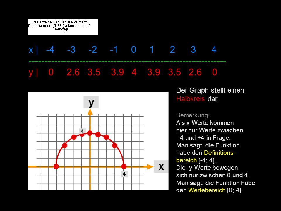 x | -4 -3 -2 -1 0 1 2 3 4 --------------------------------------------------------------- y | 0 2.6 3.5 3.9 4 3.9 3.5 2.6 0 Der Graph stellt einen Halbkreis dar.