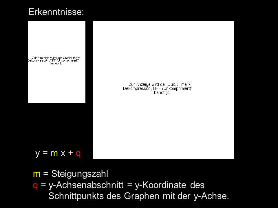 Erkenntnisse: y = m x + q m = Steigungszahl q = y-Achsenabschnitt = y-Koordinate des Schnittpunkts des Graphen mit der y-Achse.