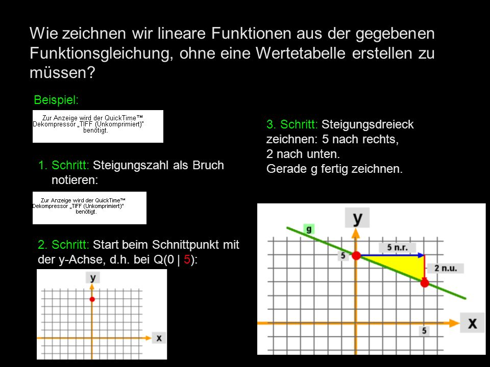 Wie zeichnen wir lineare Funktionen aus der gegebenen Funktionsgleichung, ohne eine Wertetabelle erstellen zu müssen? Beispiel: 1. Schritt: Steigungsz