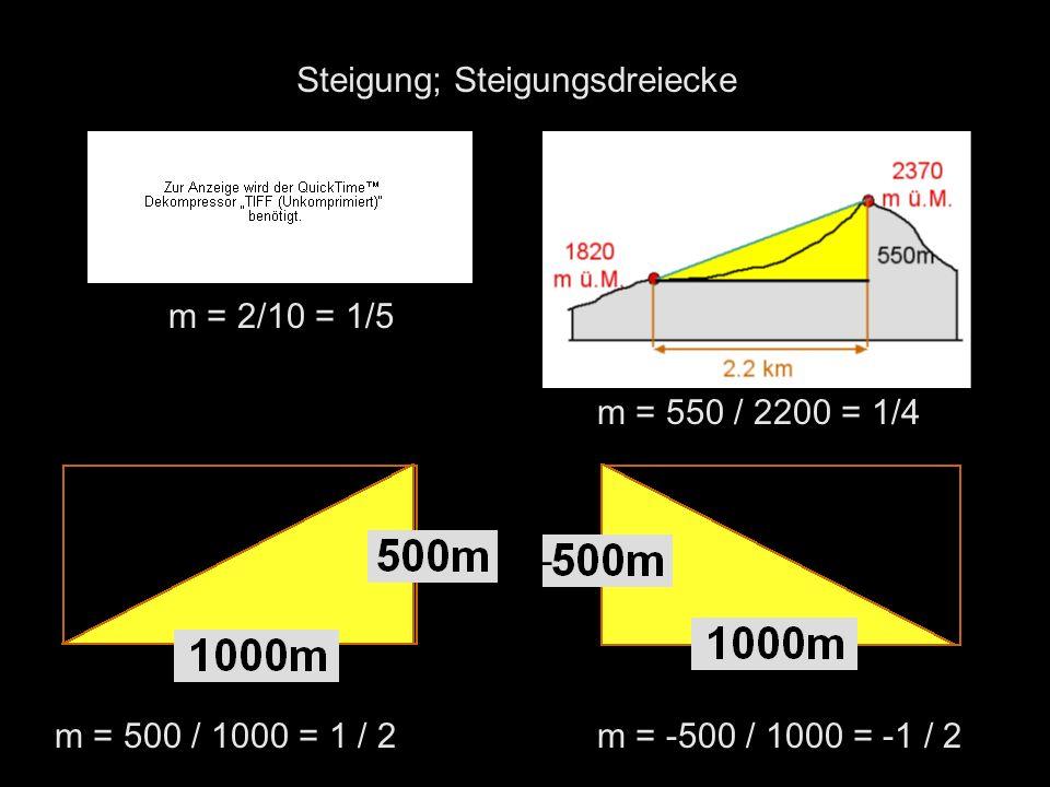 Steigung; Steigungsdreiecke m = 2/10 = 1/5 m = 500 / 1000 = 1 / 2m = -500 / 1000 = -1 / 2 m = 550 / 2200 = 1/4 -