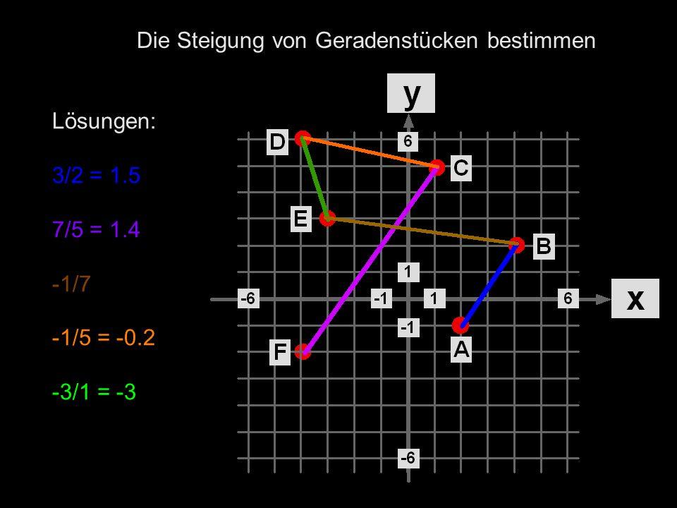 Lösungen: 3/2 = 1.5 7/5 = 1.4 -1/7 -1/5 = -0.2 -3/1 = -3