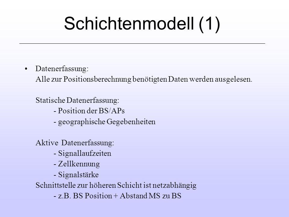 Schichtenmodell (1) Datenerfassung: Alle zur Positionsberechnung benötigten Daten werden ausgelesen.