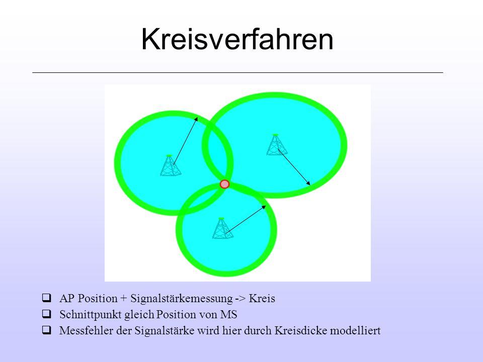 Kreisverfahren qAP Position + Signalstärkemessung -> Kreis qSchnittpunkt gleich Position von MS qMessfehler der Signalstärke wird hier durch Kreisdicke modelliert