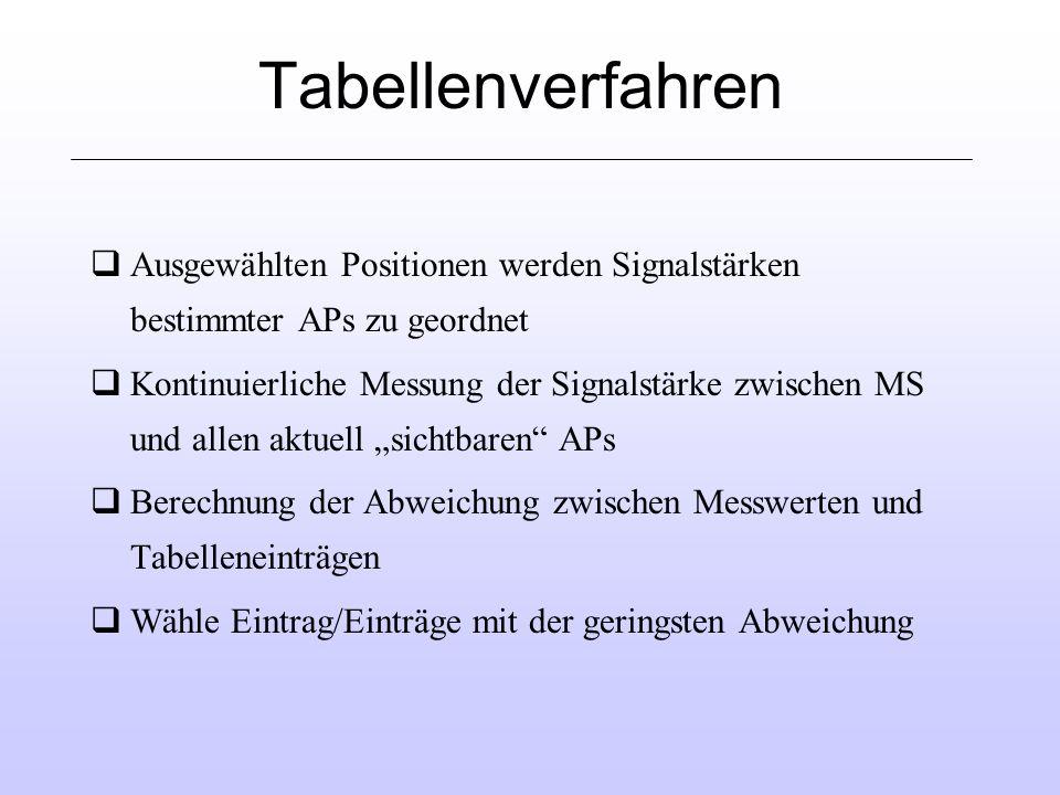 Tabellenverfahren qAusgewählten Positionen werden Signalstärken bestimmter APs zu geordnet qKontinuierliche Messung der Signalstärke zwischen MS und allen aktuell sichtbaren APs qBerechnung der Abweichung zwischen Messwerten und Tabelleneinträgen qWähle Eintrag/Einträge mit der geringsten Abweichung