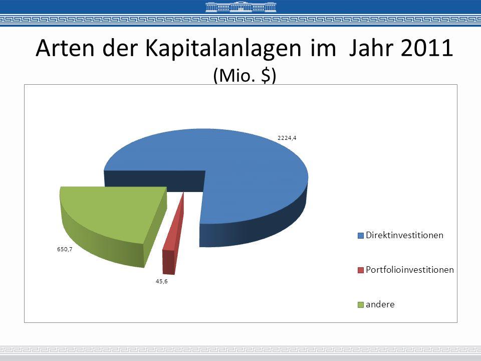 Arten der Kapitalanlagen im Jahr 2011 (Mio. $)