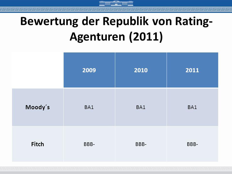 Bewertung der Republik von Rating- Agenturen (2011) 200920102011 Moody´s BA1 Fitch BBB-