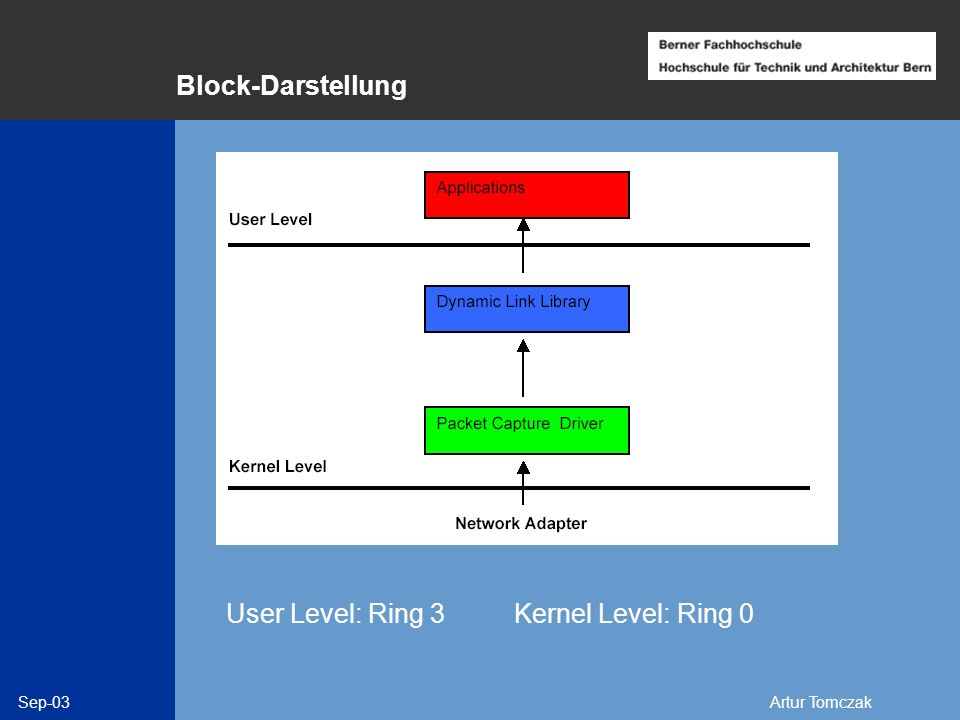 Sep-03Artur Tomczak Block-Darstellung User Level: Ring 3Kernel Level: Ring 0