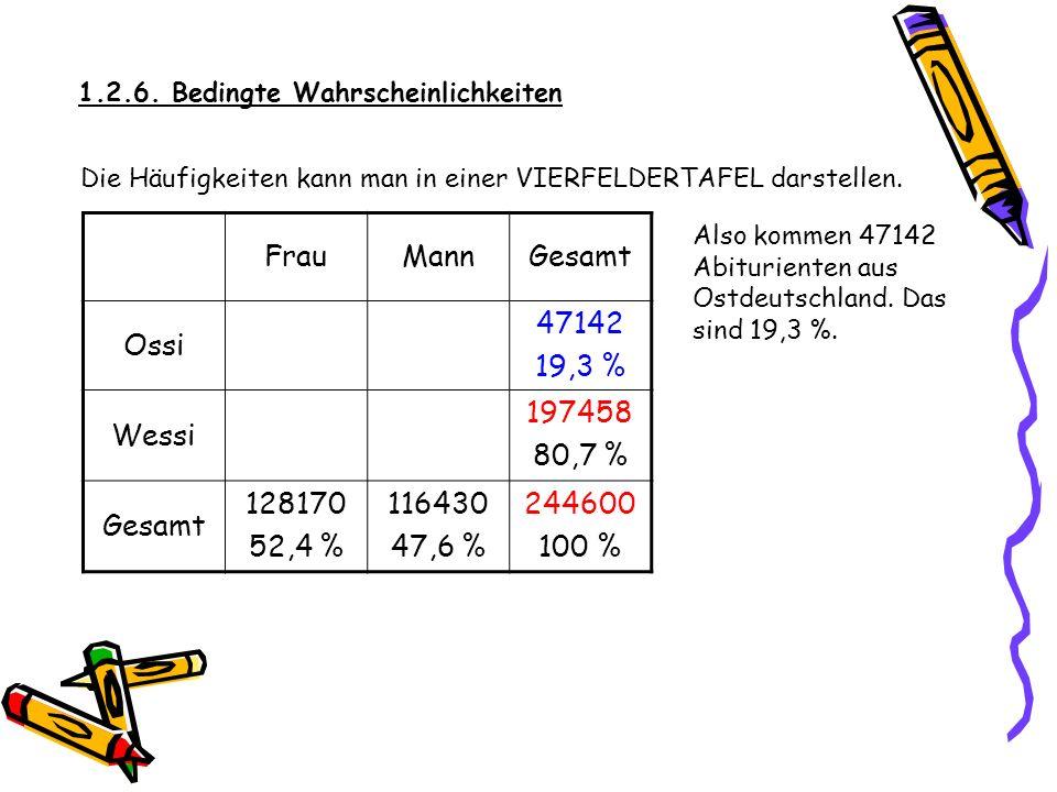 1.2.6. Bedingte Wahrscheinlichkeiten Die Häufigkeiten kann man in einer VIERFELDERTAFEL darstellen. FrauMannGesamt Ossi 59,1 %244600- x Wessi 50,8 %x