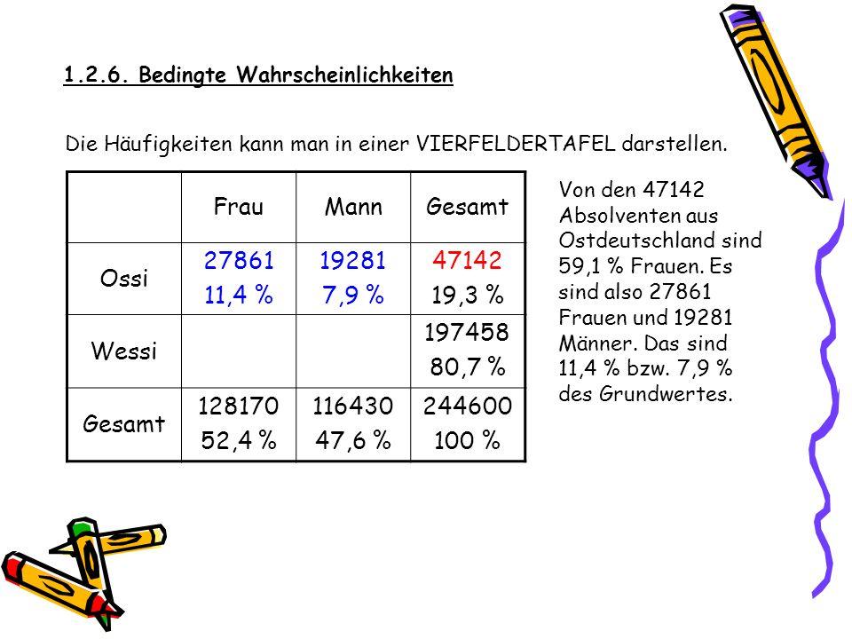 1.2.6. Bedingte Wahrscheinlichkeiten Die Häufigkeiten kann man in einer VIERFELDERTAFEL darstellen. FrauMannGesamt Ossi 47142 19,3 % Wessi 197458 80,7