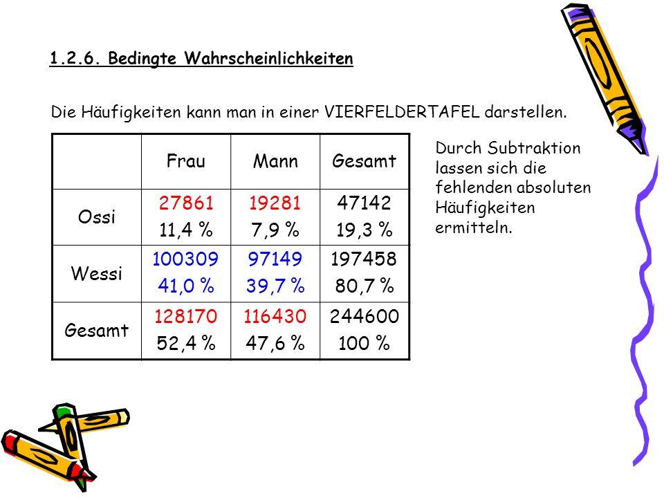 1.2.6. Bedingte Wahrscheinlichkeiten Die Häufigkeiten kann man in einer VIERFELDERTAFEL darstellen. FrauMannGesamt Ossi 27861 11,4 % 19281 7,9 % 47142