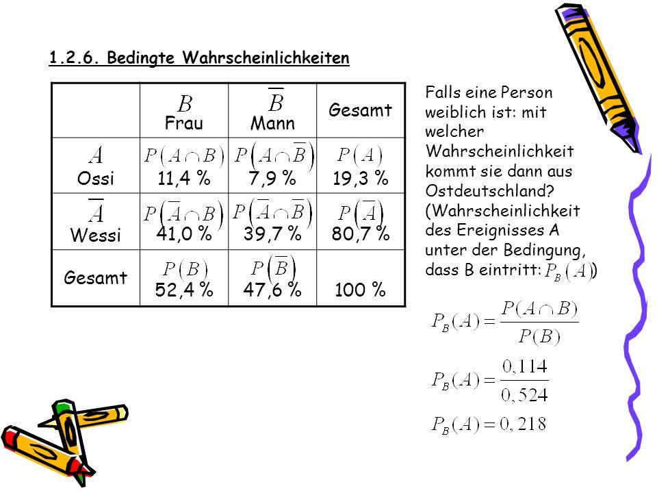1.2.6. Bedingte Wahrscheinlichkeiten FrauMann Gesamt Ossi 11,4 %7,9 %19,3 % Wessi 41,0 %39,7 %80,7 % Gesamt 52,4 %47,6 %100 % Falls eine Person aus de