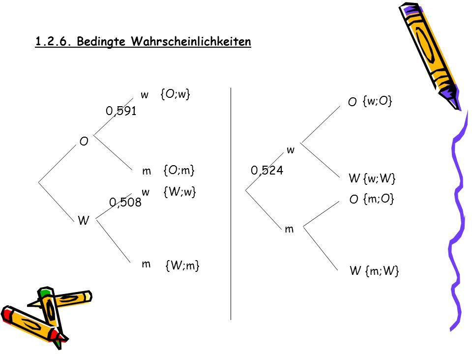 1.2.6. Bedingte Wahrscheinlichkeiten m Aufgaben dieser Art lassen sich auch durch zwei Baumdiagramme lösen. O W w w m W w m O O W {O;w} {O;m} {W;w} {W