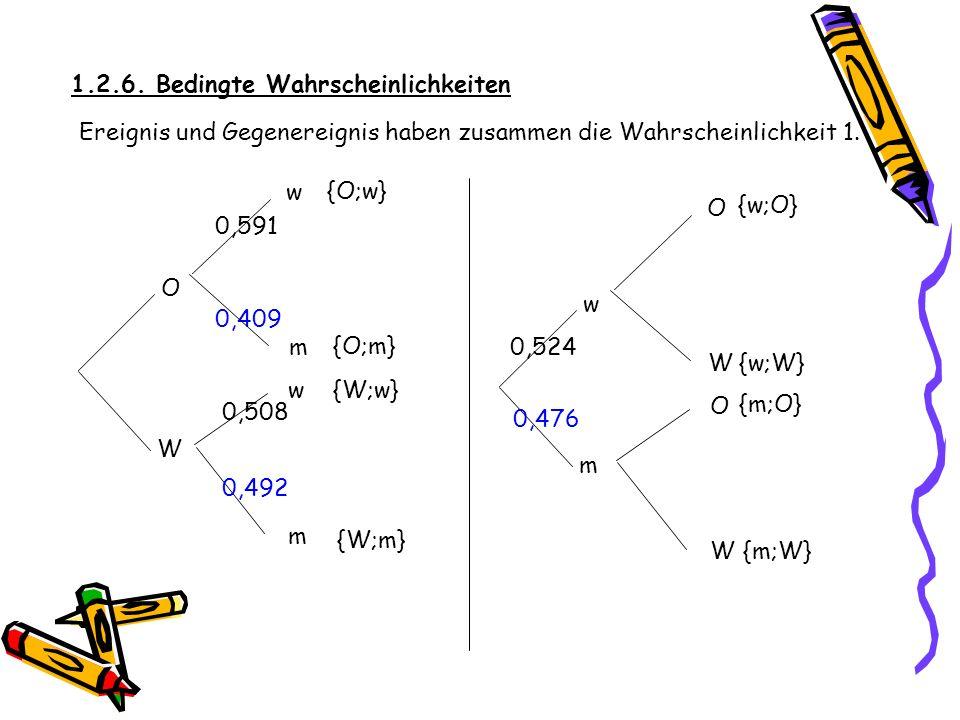 1.2.6. Bedingte Wahrscheinlichkeiten 0,524 m O W w w m W w m O O W 0,591 0,508 {O;w} {O;m} {W;w} {W;m} {m;W} {m;O} {w;W} {w;O}