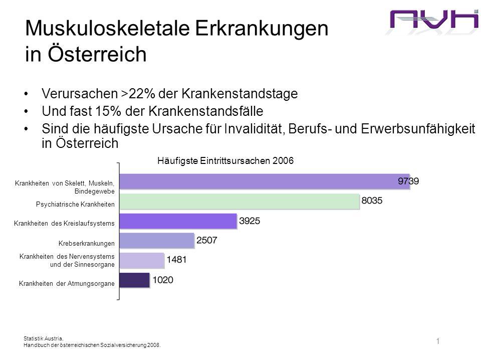 1 Muskuloskeletale Erkrankungen in Österreich Statistik Austria. Handbuch der österreichischen Sozialversicherung 2008. Verursachen >22% der Krankenst