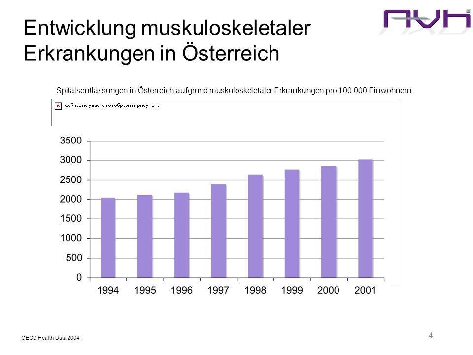 4 Entwicklung muskuloskeletaler Erkrankungen in Österreich Spitalsentlassungen in Österreich aufgrund muskuloskeletaler Erkrankungen pro 100.000 Einwo