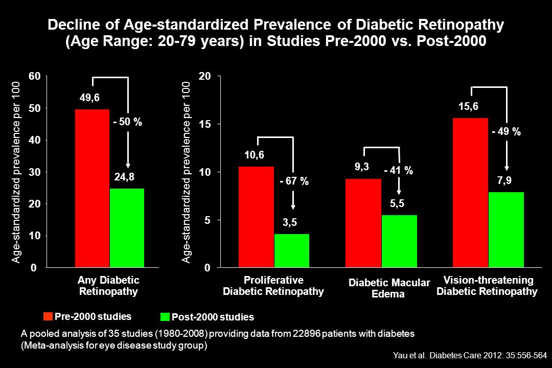 Decline of Age-standardized Prevalence of Diabetic Retinopathy (Age Range: 20-79 years) in Studies Pre-2000 vs. Post-2000 10,6 9,3 15,6 3,5 5,5 7,9 0