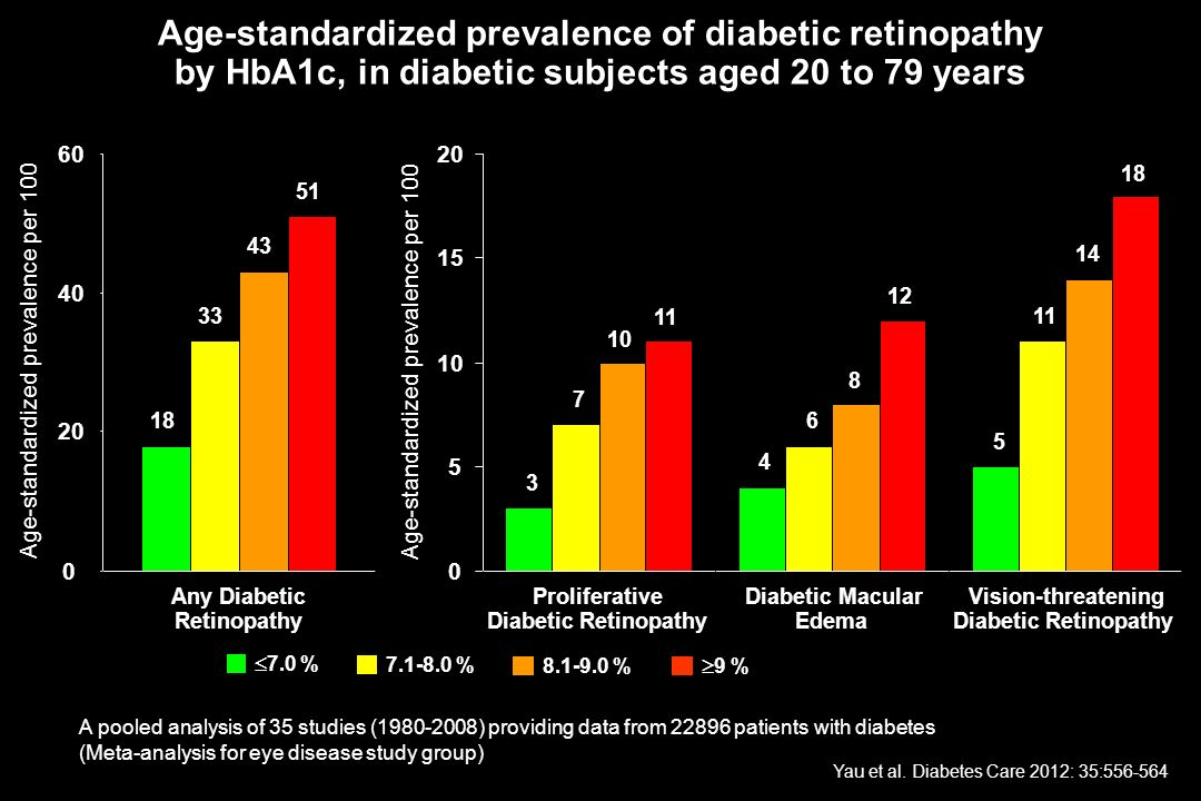 HbA1c Age-standardized prevalence of diabetic retinopathy by HbA1c, in diabetic subjects aged 20 to 79 years 18 33 43 51 0 20 40 60 3 4 5 11 12 18 0 5