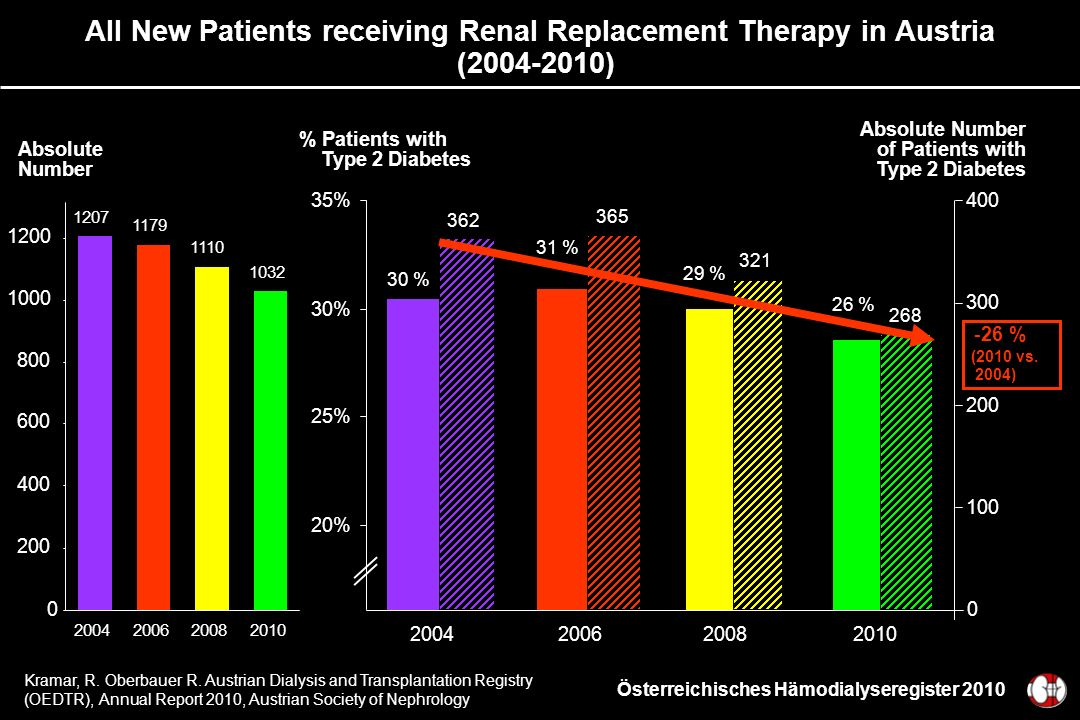 All New Patients receiving Renal Replacement Therapy in Austria (2004-2010) 0 100 200 300 400 362 365 321 268 20% 25% 30% 35% 2004200620082010 30 % 31