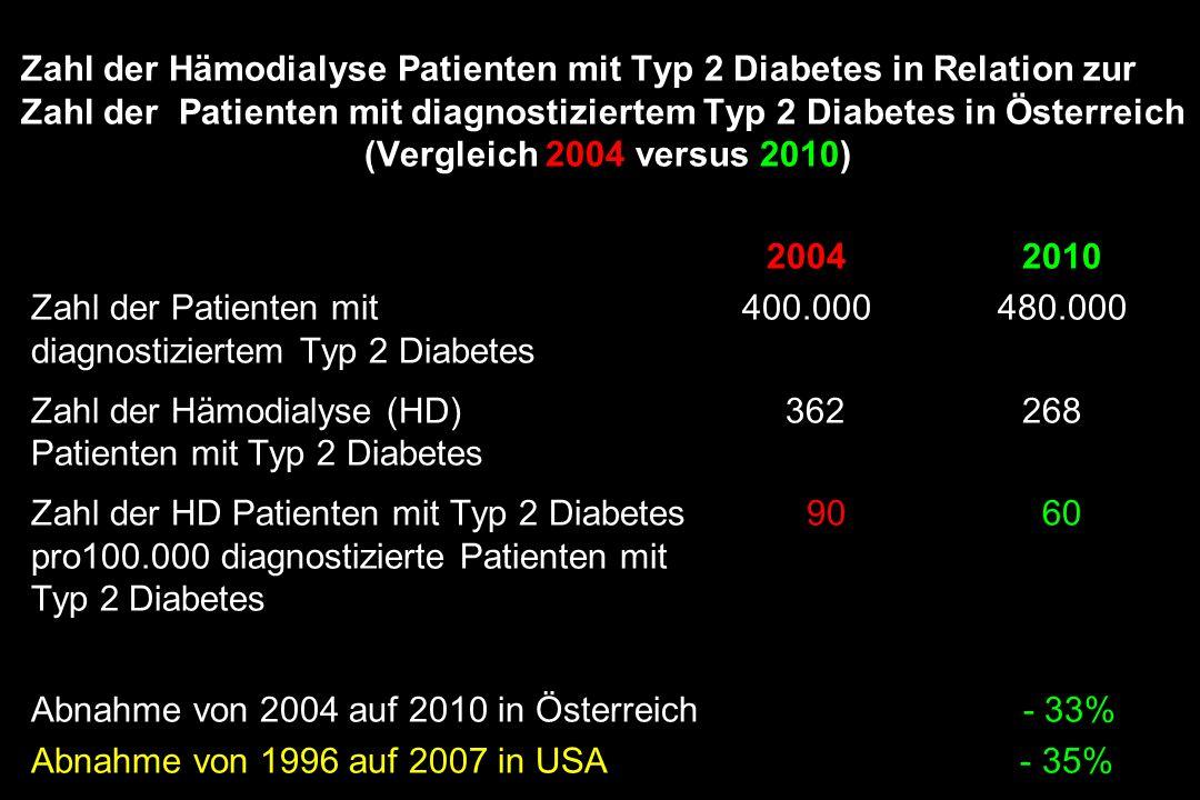 Zahl der Hämodialyse Patienten mit Typ 2 Diabetes in Relation zur Zahl der Patienten mit diagnostiziertem Typ 2 Diabetes in Österreich (Vergleich 2004