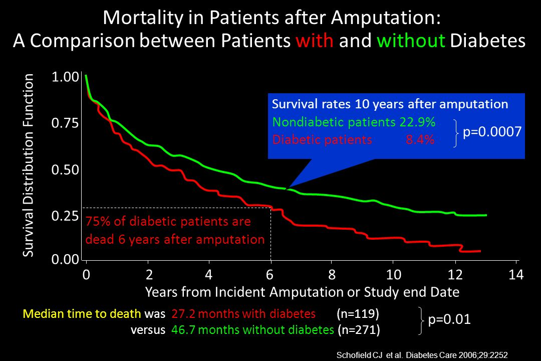 Mortality in Patients after Amputation: A Comparison between Patients with and without Diabetes Median time to death was 27.2 months with diabetes (n=
